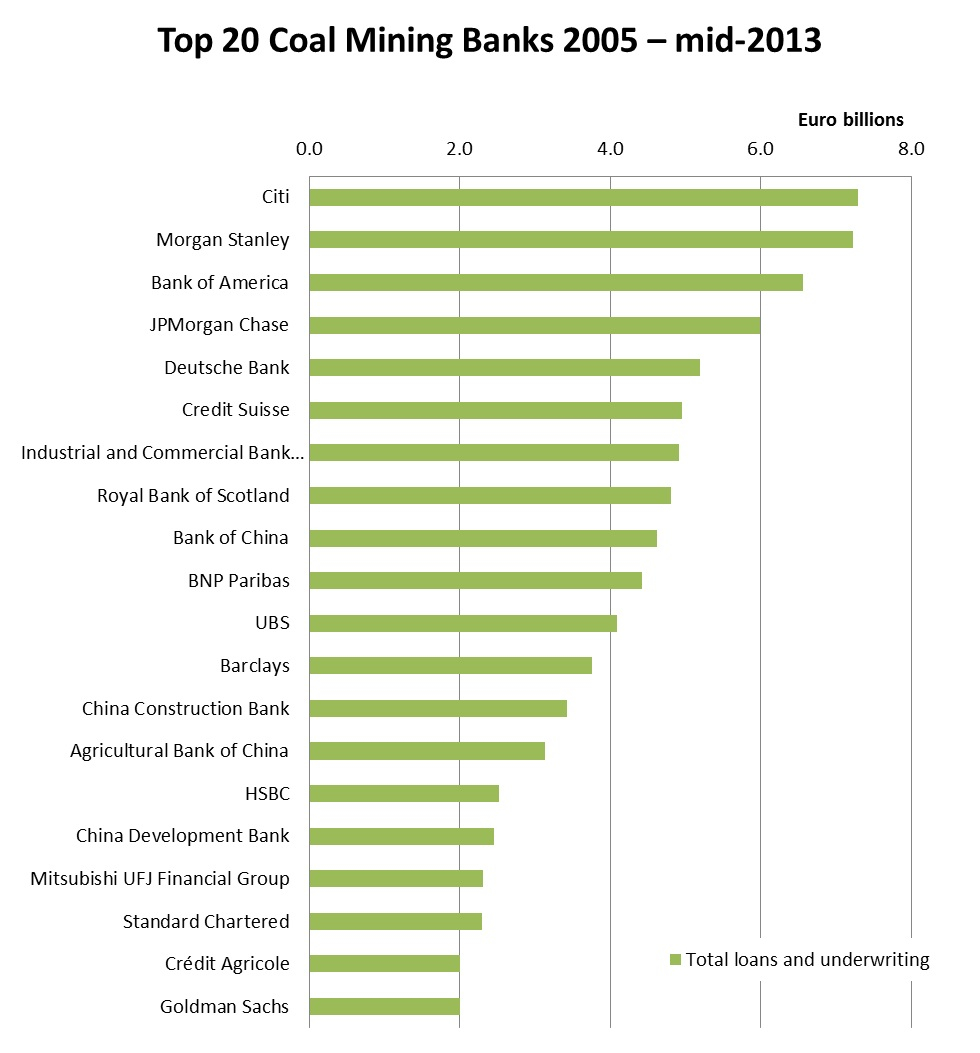 Banktrack Banking On Coal Report
