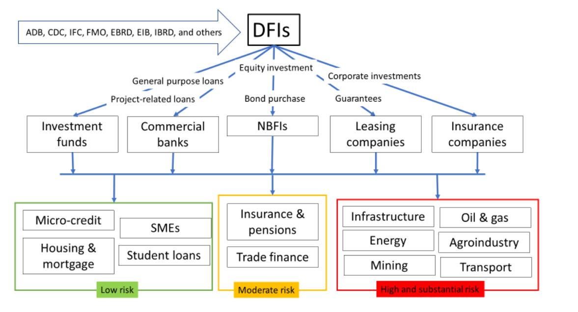 BankTrack – Open books: how development finance should be